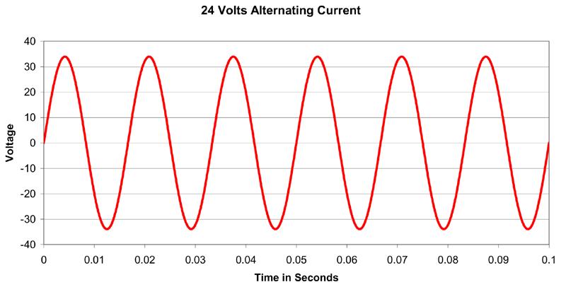Alternating Current Wave