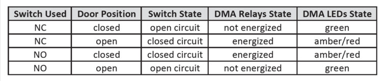 DMA Switch and Relay Status Chart