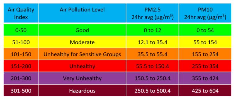 Particulate Matter Chart 1