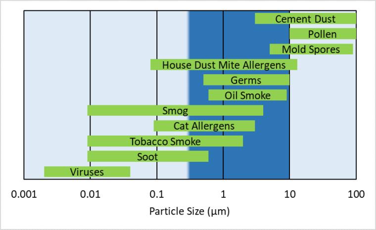 Particulate Matter Diagram 2
