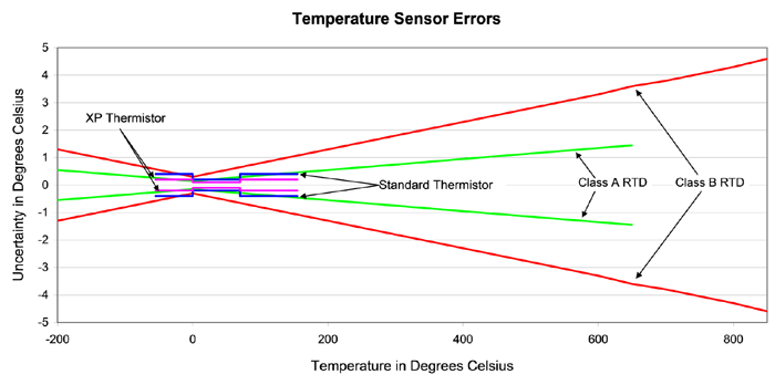 Thermistor vs RTD Temperature Measurement Accuracy Application – Rtd Standard Wiring Diagram