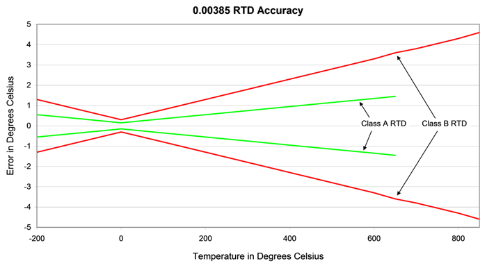 RTD Uncertainty Fig1