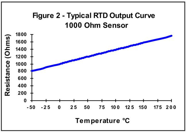 Typical RTD Output Curve 1000 Ohm Sensor
