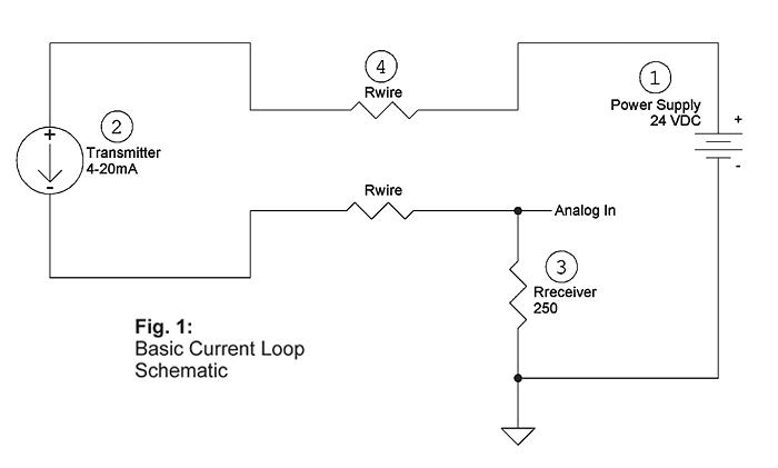 Science of 4 to 20 Loops Fig1