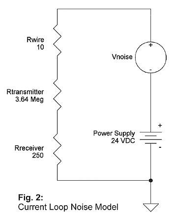 Science of 4 to 20 Loops Fig2