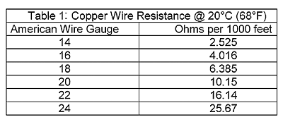Stranded wire gauge resistance per foot images wiring table and wire gauge resistance per foot images wiring table and diagram stranded wire gauge resistance per foot greentooth Choice Image