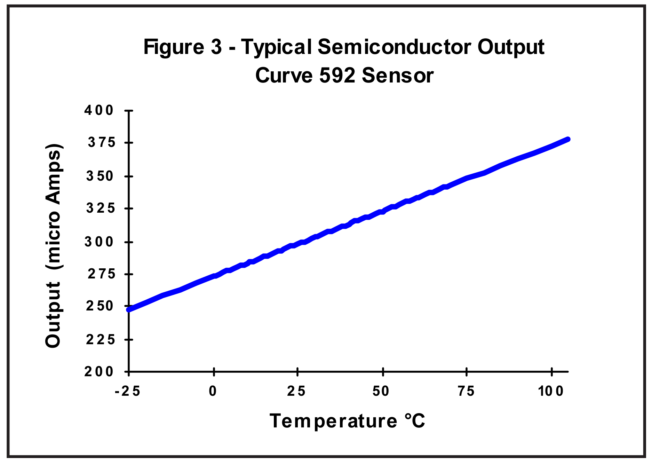 Typical Semiconductor Output Curve 592 Sensor
