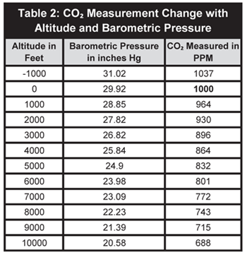 Effects of Temperature and Barometric Pressure on CO2