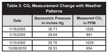 Table3 Barometric Pressure Note