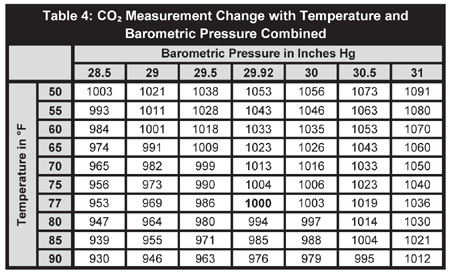 Effects of temperature and barometric pressure on co2 - Atmospheric pressure conversion table ...