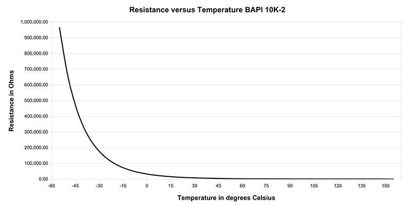 Fig. 3: Temperature versus Resistance for a 10K-2 Thermistor