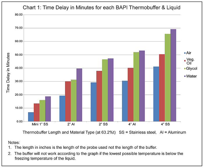 Thermobuffer Time Delay Chart1