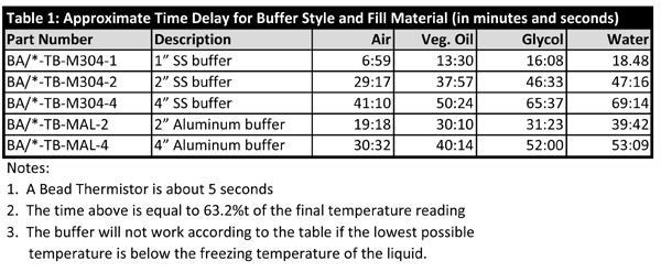 Thermobuffer Time Delay Table1