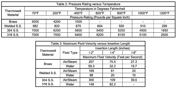 Thermowells Explained Tables 2 & 3