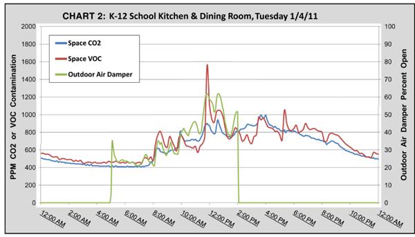 VOC vs CO2 Chart 2