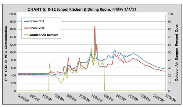 VOC vs CO2 Chart 5