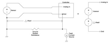 Ground Imbalance (left) and Sensor Voltage and Ground Loop Voltage